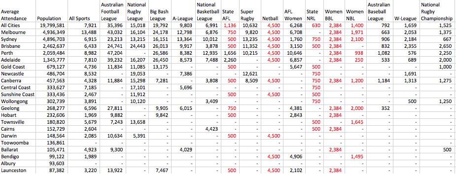 12. Table Average Attendance.png