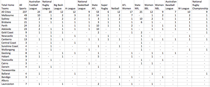 13. Table Total Home Teams.png
