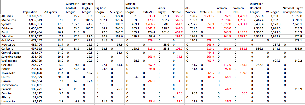 15. Table Attendance Ratio to Population.png