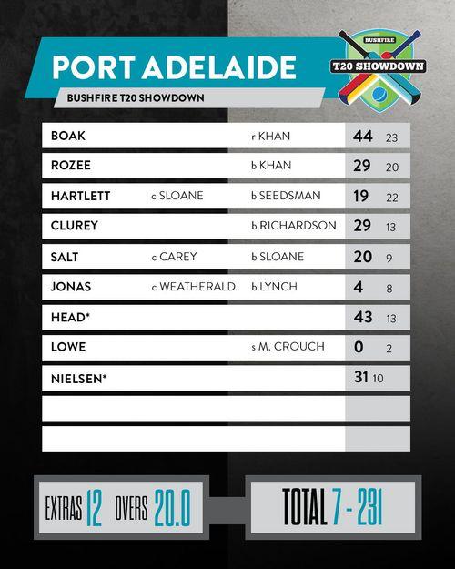 https://resources.portadelaidefc.com.au/photo-resources/2020/02/02/9fc8557c-f21e-45d8-8c62-8280ccd2195c/Batting-Card.jpg?width=500