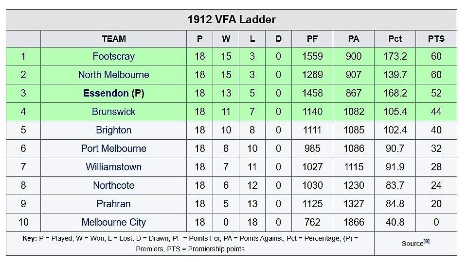 1912 Final Ladder.jpg