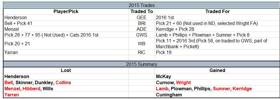2015 Trades.png