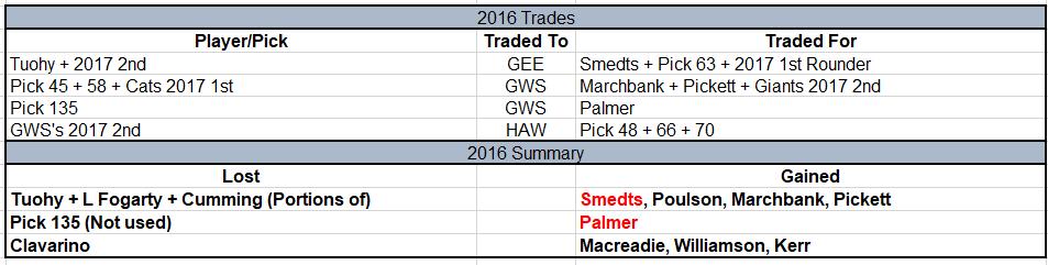 2016 Trades.png
