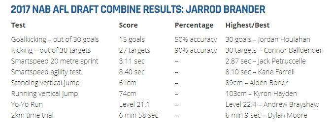 2017-11-25 01_21_34-NAB AFL Draft Combine Player Review_ Jarrod Brander.jpg