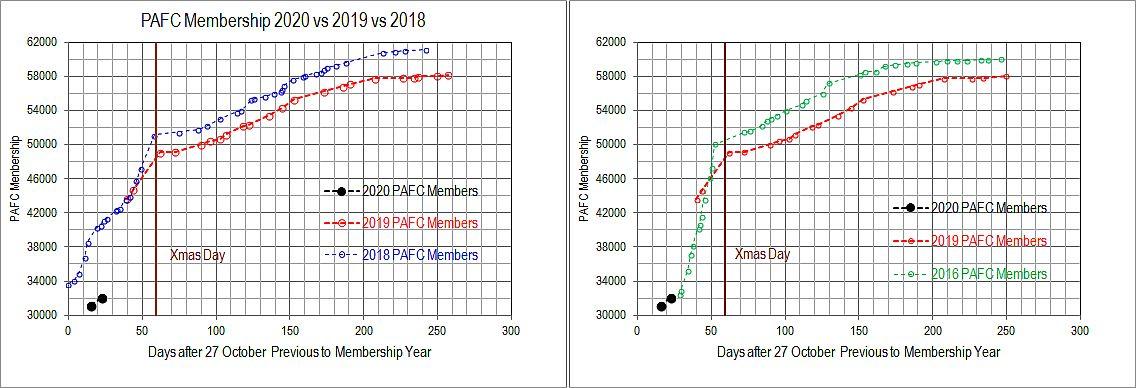 2020 vs 2018 vs 2019 PAFC Membership.jpg