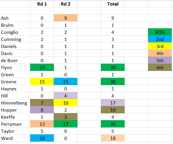 2021 GWS MVP - Progress Rd 2.PNG