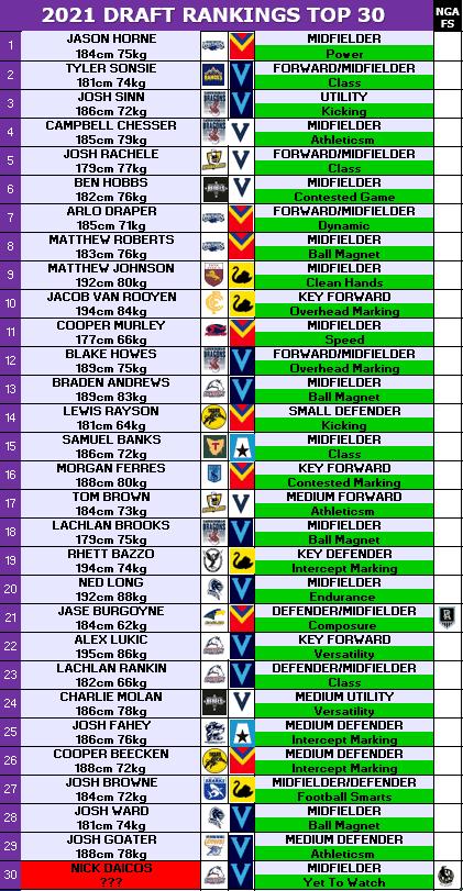 2021 Rankings Dec.PNG