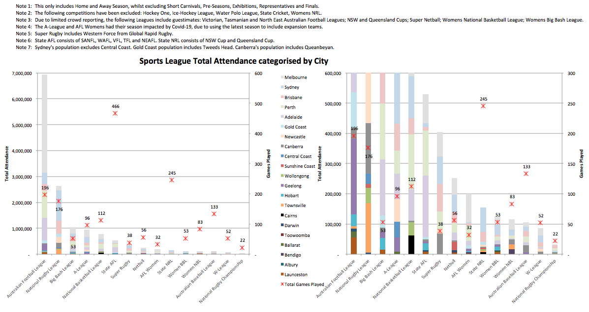 3. Total Attend in Sport.png