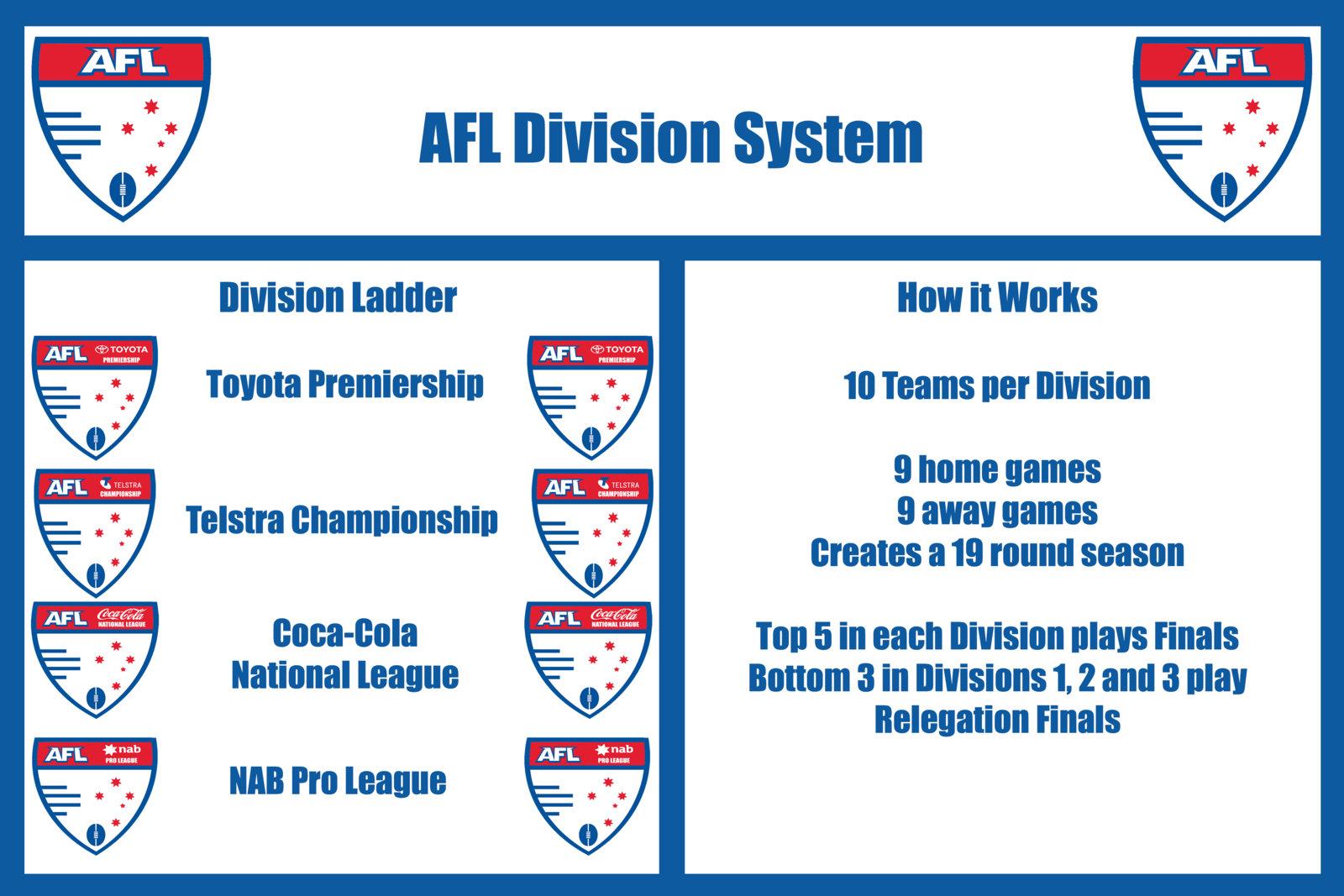 AFL2050DivisionDescription@0,5x.jpg