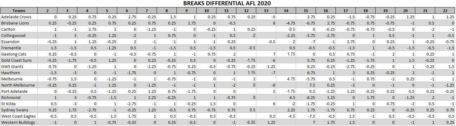 AFL_2020_BreaksDiff.JPG