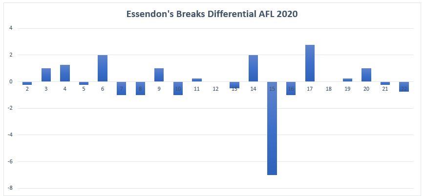 AFL_2020_EssendonBreaksDiff.JPG