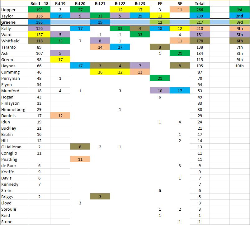 Capture - GWS MVP 2021 Final Order.PNG