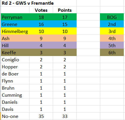 Capture - GWS MVP 2021 Rd 2.PNG