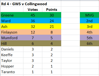 Capture - GWS MVP 2021 Rd 4.PNG