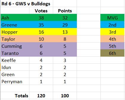 Capture - GWS MVP 2021 Rd 6.PNG