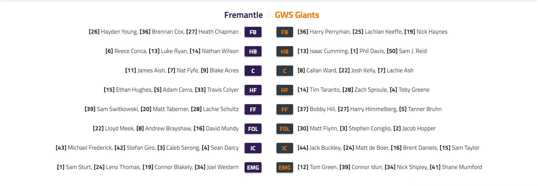 Capture - GWS v FRE teams.PNG