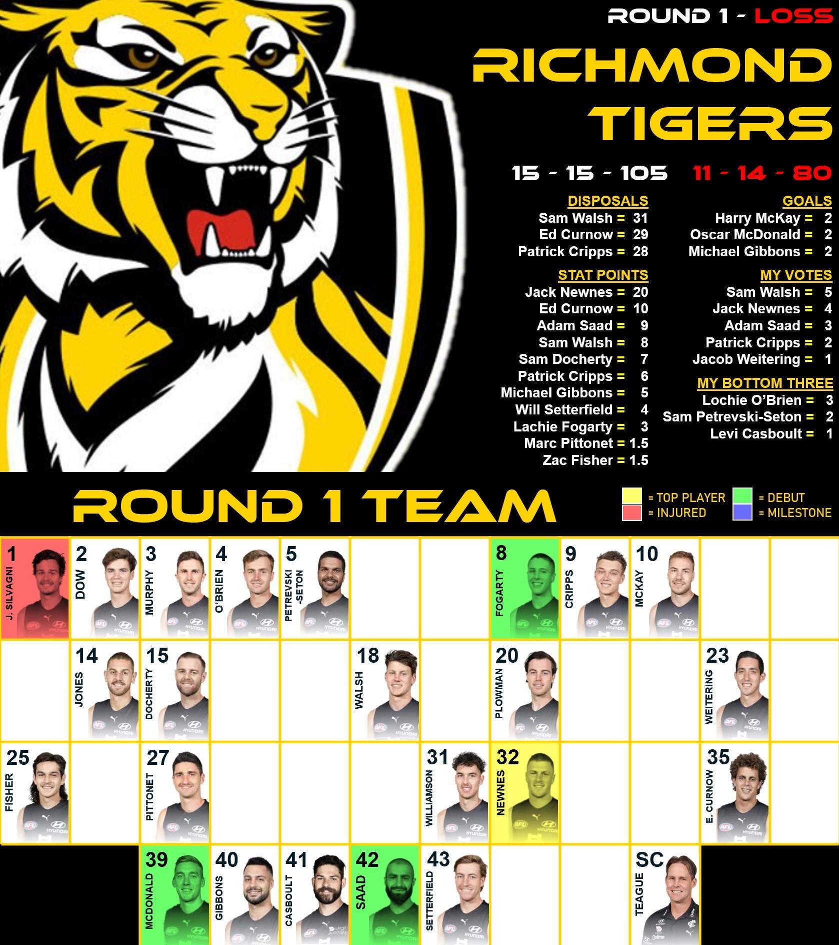 Carlton Men's Team (Round 1, 2021).jpg