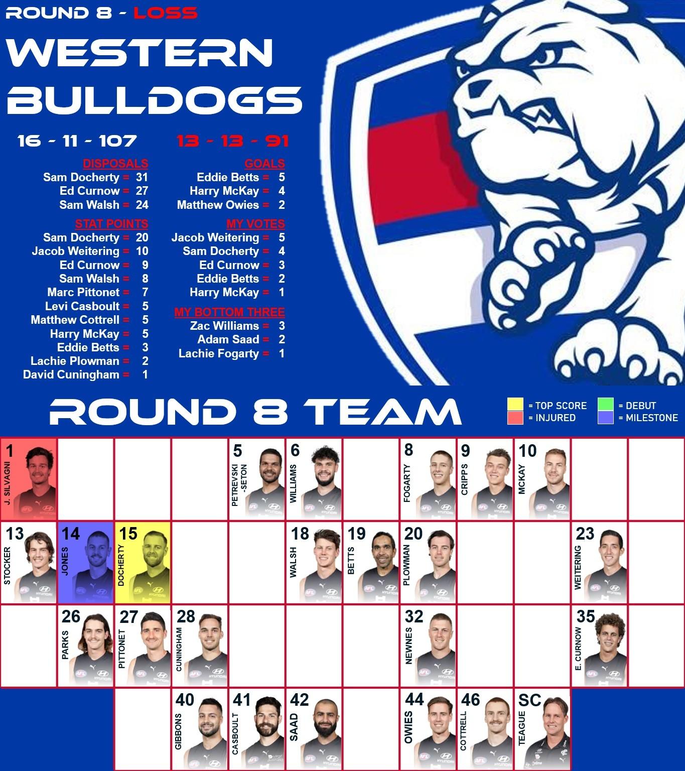 Carlton Men's Team (Round 8, 2021).jpg