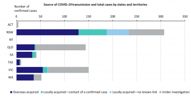 covid-19-cases-in-australia-by-state-and-source-of-transmission_0.png