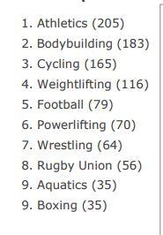 doping violations 2016 by sport.JPG