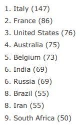Doping violations 2016.JPG