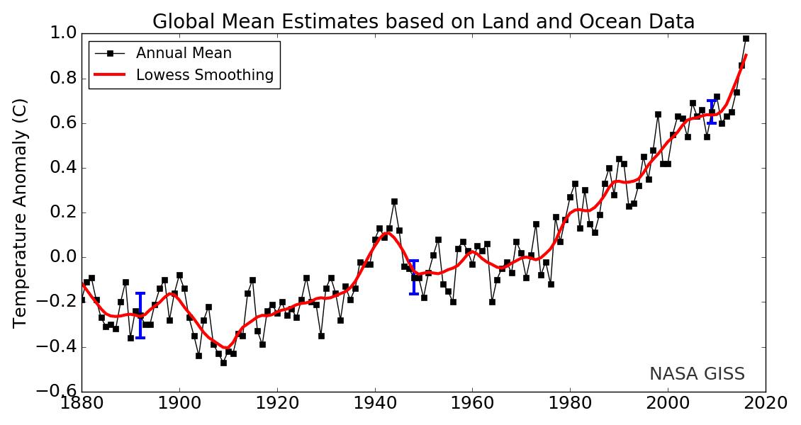 Global_Mean_Temperature_Estimates_based_on_Land_and_Ocean_Data_(source_NASA_Goddard_Institute_...png