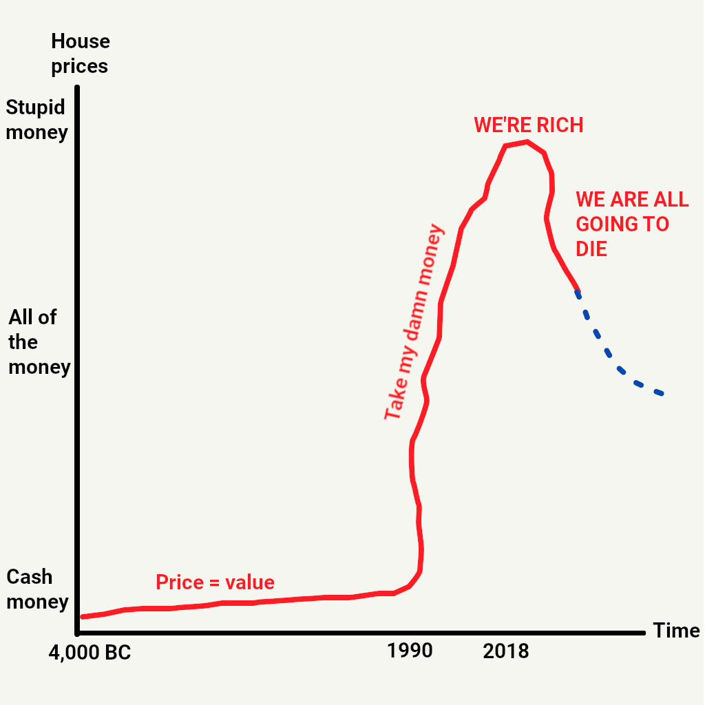 Graph - house prices.jpg