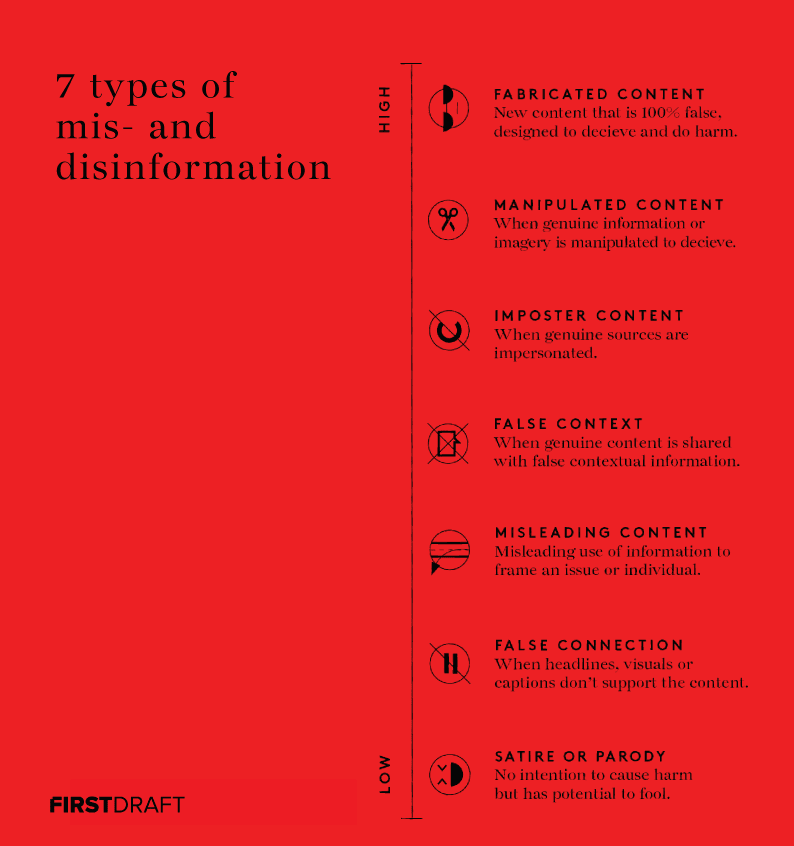 Info-disorder-7-types.png