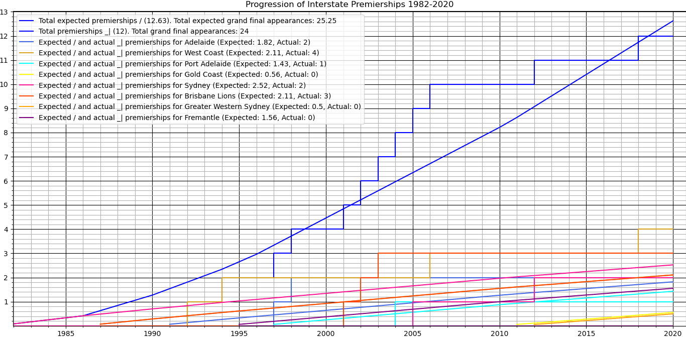 interstate_v_vic_premierships_1982-2020.png