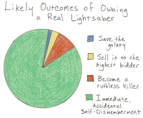 likely-outcomes-of-owning-a-real-lightsaber-25936-1302621259-3.jpg