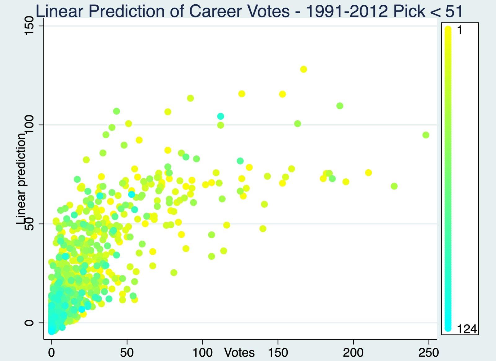 Linear PRediction of Career Votes - 1991-2012 Pick < 51.jpg