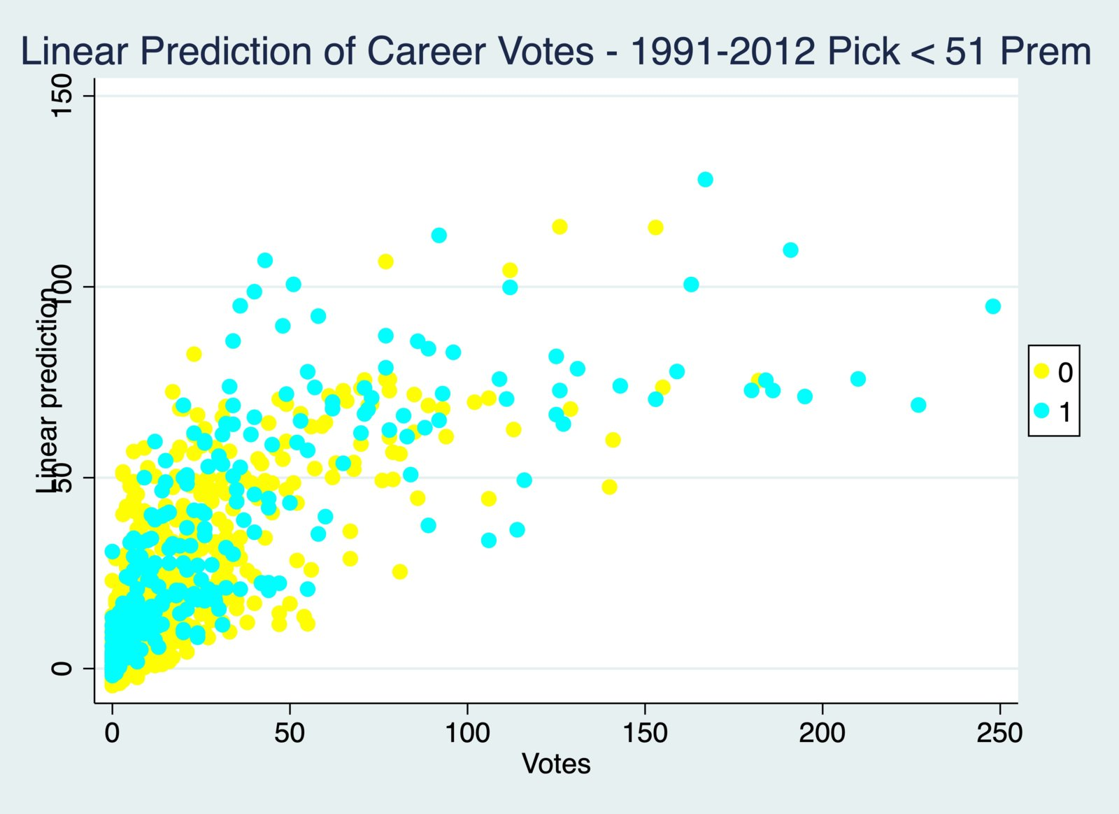 Linear Prediction of Career Votes - 1991-2012 Pick < 51 Prem.jpg