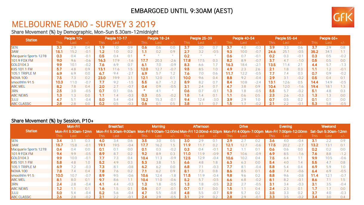 Melbourne-Survey-3.png