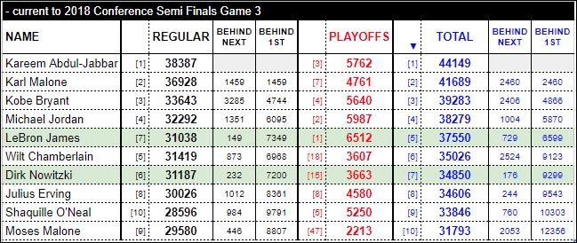 NBA-ABA Points Leaders.JPG