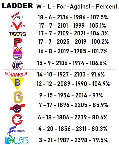 The End Of Regular Season For 1992