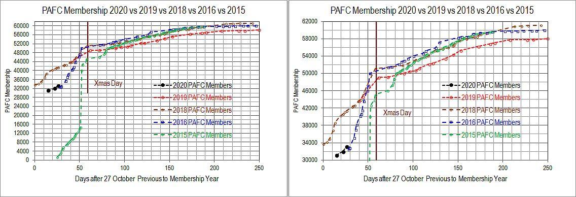 PAFC Membership 2020 vs 2019 vs 2018 vs 2016 vs 2015.jpg