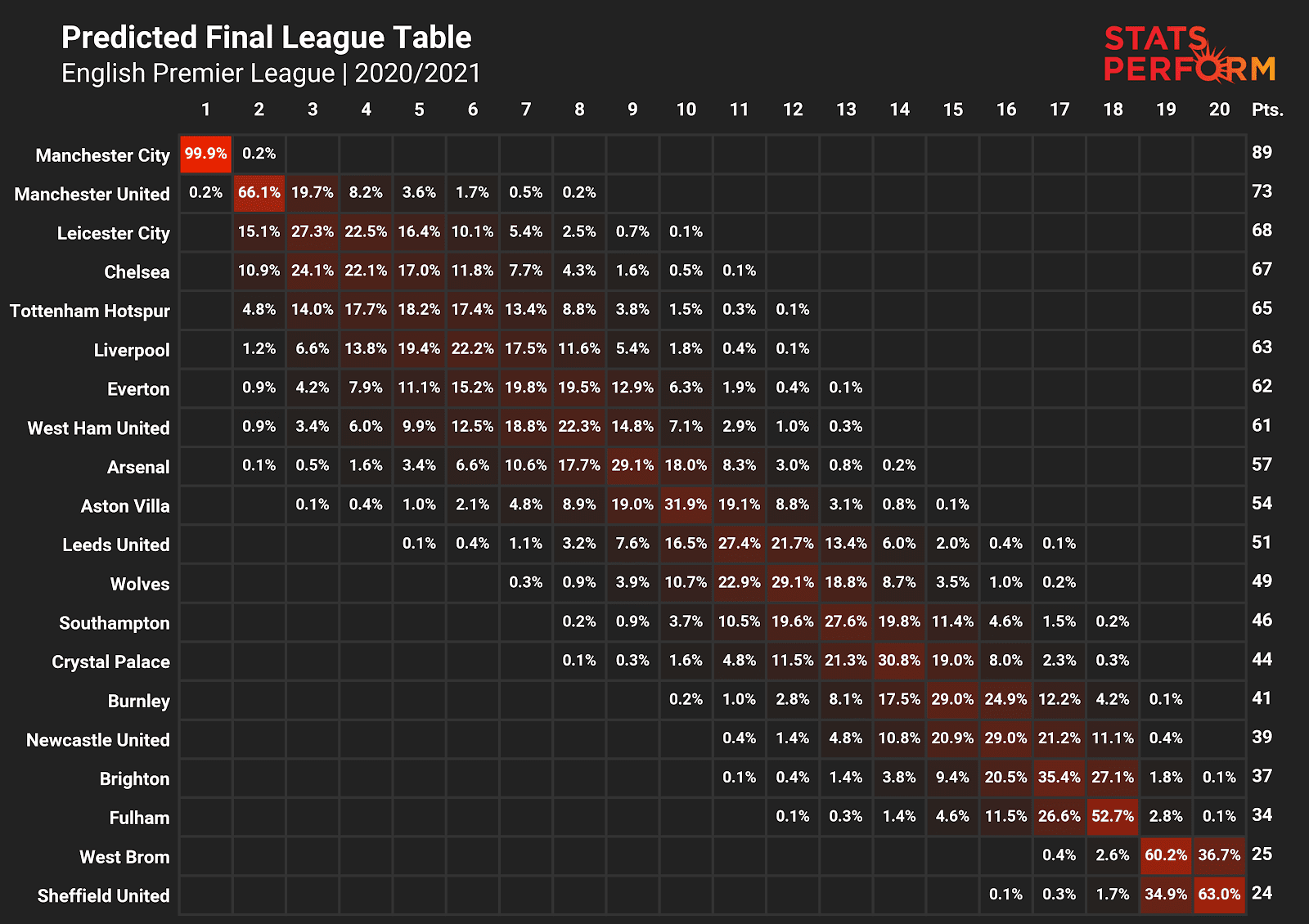 PL-Predictions-March-8th.png