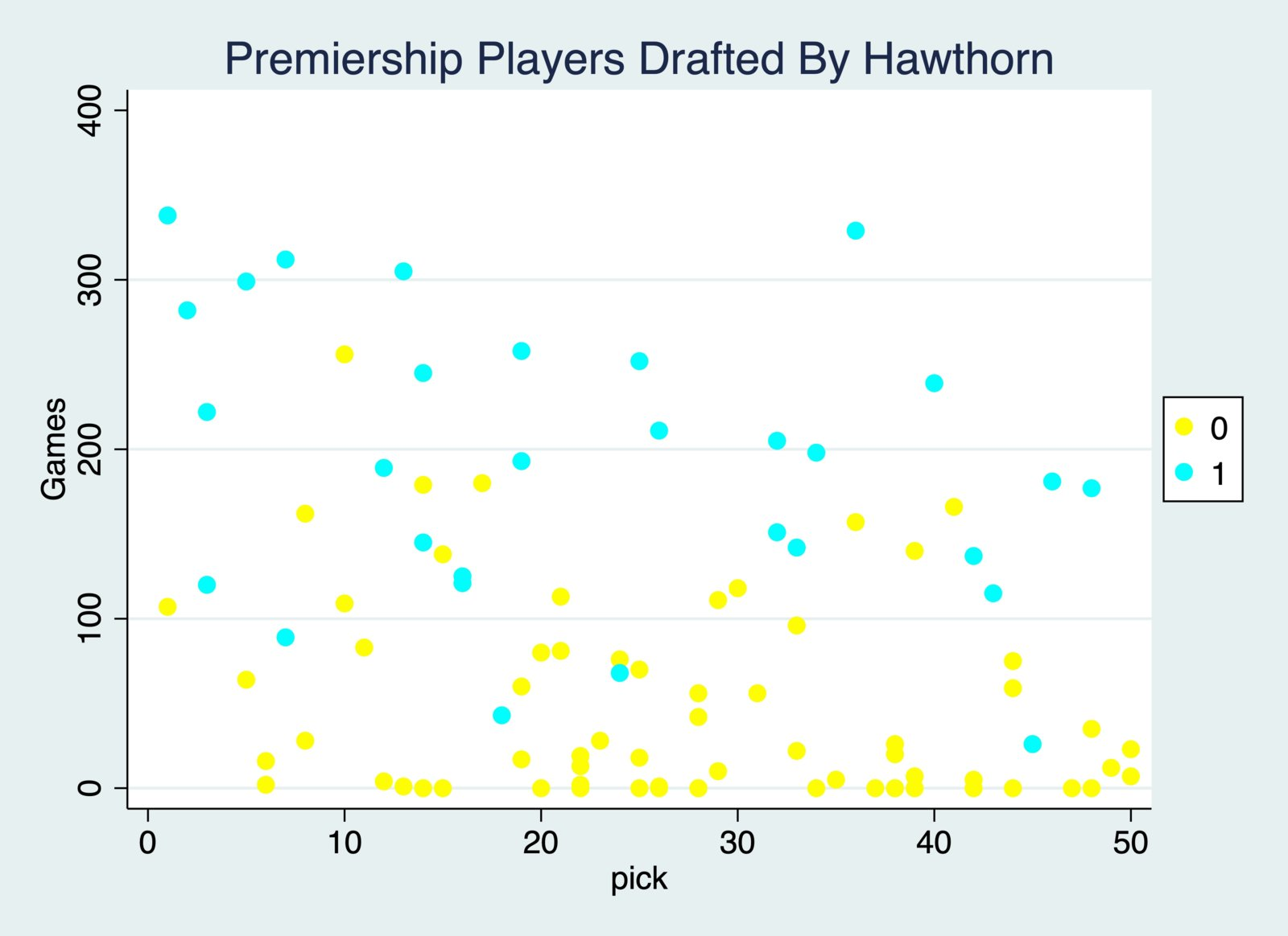 Premiership Players Drafted By Hawthorn.jpg