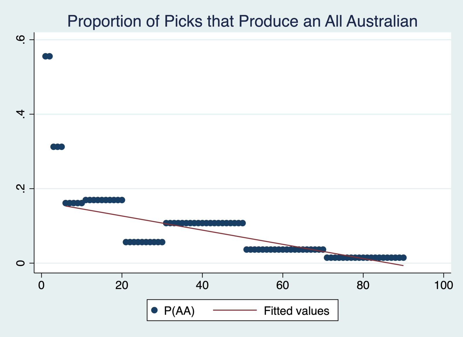 Proportion of Picks that Produce an AA.jpg