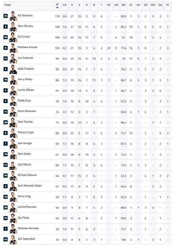 Rd 22 Final Player Stats.JPG