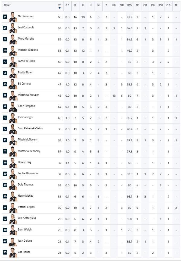 Rd 22 Half Player Stats.JPG