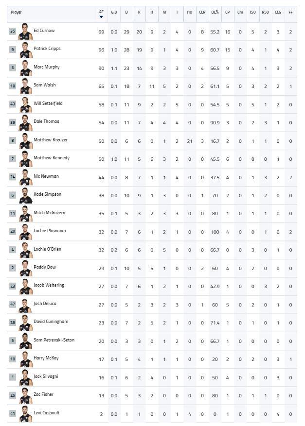 Rd 23 Qtr 3 Player Stats.JPG