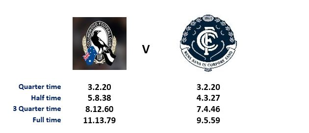 Autopsy - Rd 14 Battered Blues Brave but down by 20 | BigFooty