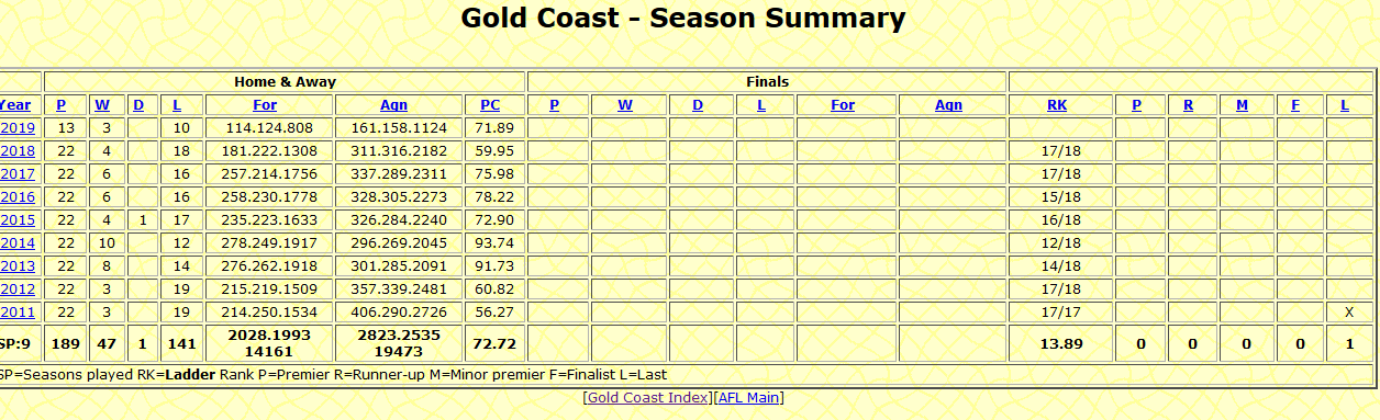 Screenshot_2019-06-29 AFL Tables - Gold Coast - Season Summary.png