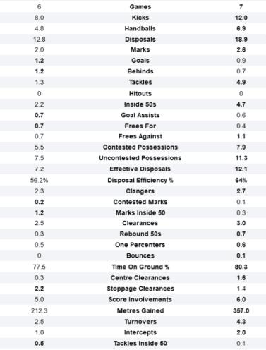 Screenshot_2021-05-04 Jordan De Goey and Chad Warner AFL Stats Comparison.png