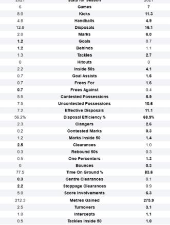 Screenshot_2021-05-04 Jordan De Goey and Errol Gulden AFL Stats Comparison.png