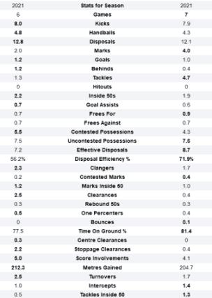 Screenshot_2021-05-04 Jordan De Goey and Sam Wicks AFL Stats Comparison.png