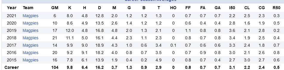 Screenshot_2021-05-04 Jordan De Goey of the Collingwood Magpies Career AFL Stats.png