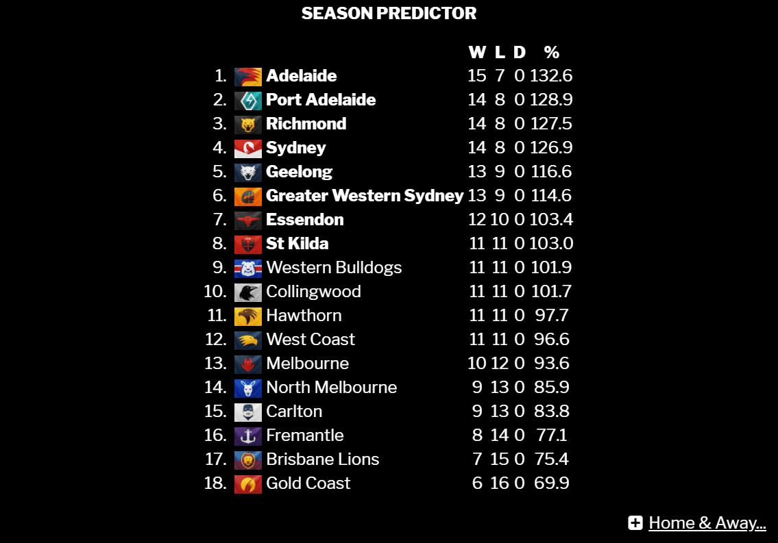 Squiggle season predictions.PNG