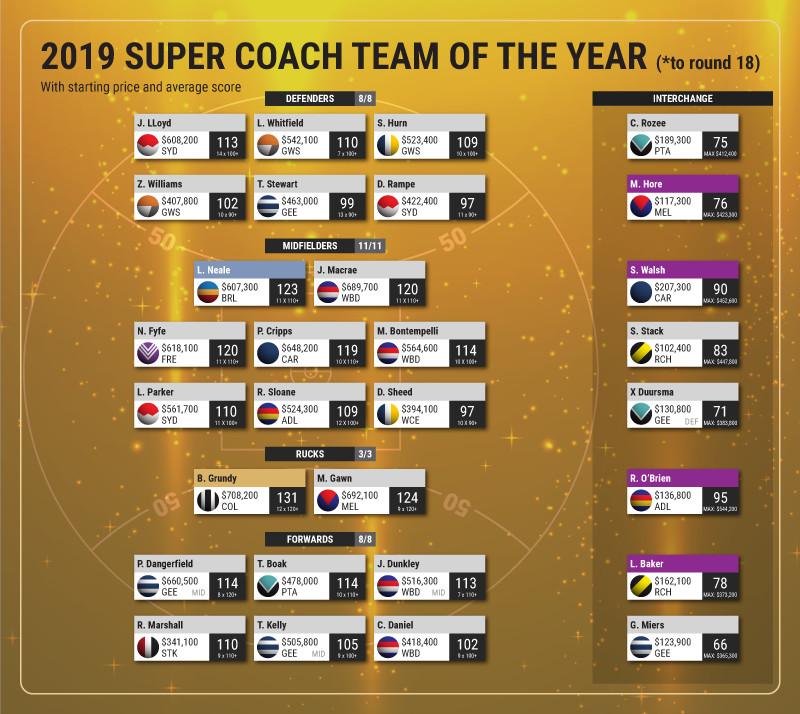 Supercoach-2019-TOTY.png